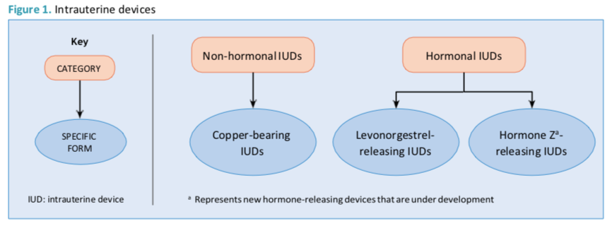 WHO statement on levonorgestrel-releasing intrauterine device nomenclature